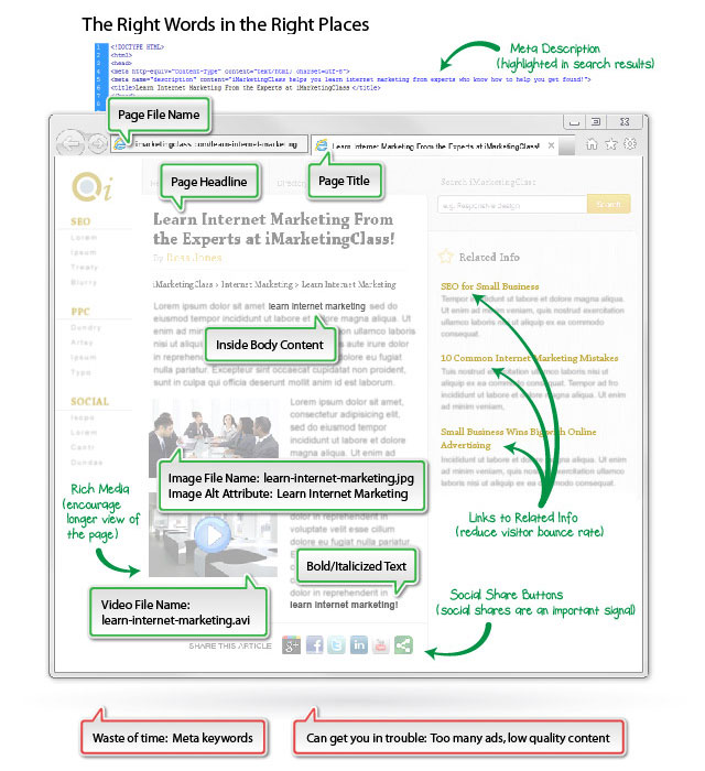 Seo infographic : For advance perfect SEO Ranking
