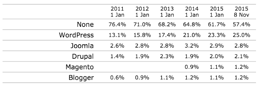 WordPress website are at 25 percentage market share